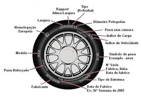 Dica Automotiva - Seu pneu revela