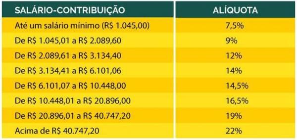 Alíquota de contribuição da Previdência Social - Secretaria de Previdência